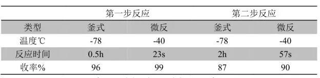 微反应器与釜式反应器结果对比