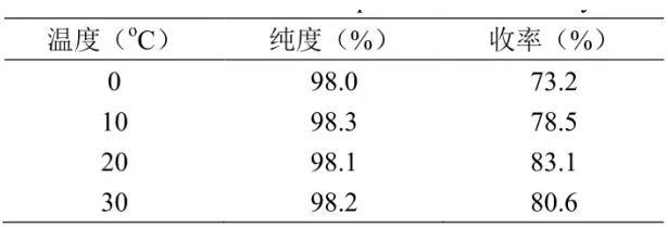 表1 反应温度对反应收率的影响