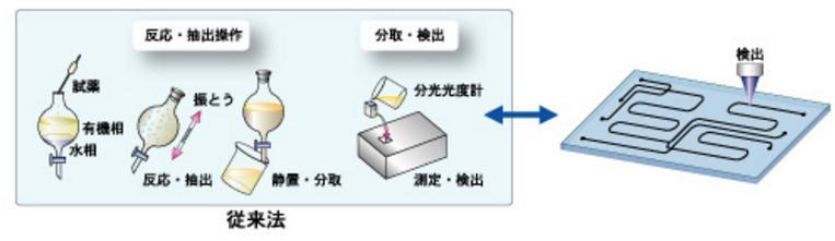 微流控化学芯片操作步骤流程图