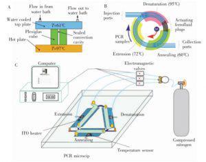 图5   闭环型 PCR设备: (A) 雷诺-贝纳尔对流驱动式闭环 PCR 装置; (B) 磁流体驱动式闭环 PCR装置;(C) 压力驱动式闭环 PCR 装置