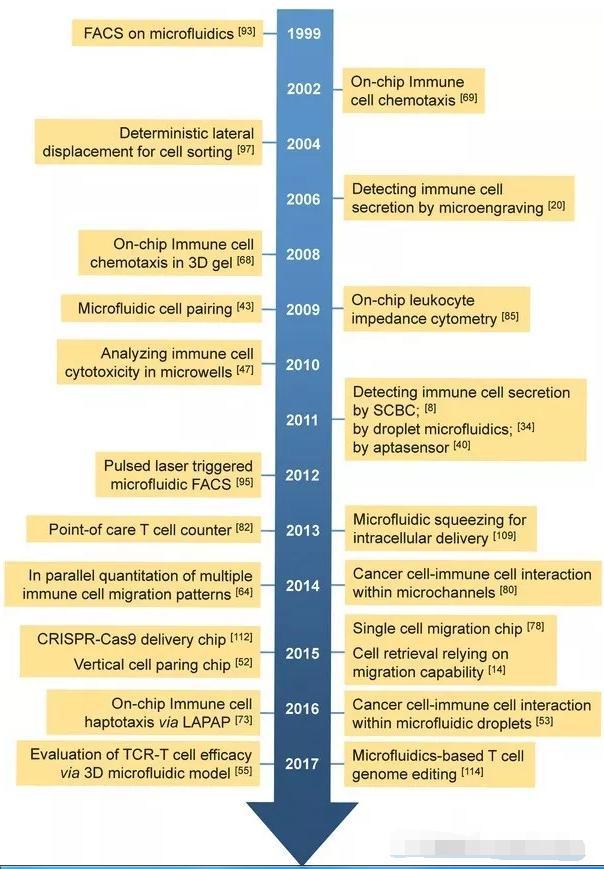 生物芯片在免疫细胞检测领域的发展历史时间表