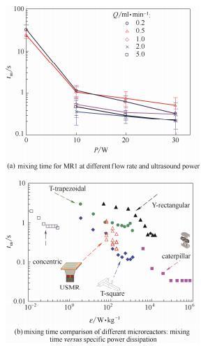 图6不同超声功率和流量下微通道内的混合时间及不同微反应器的混合性能比较