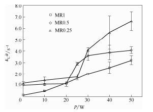 图10超声微反应器中气液传质系数随功率的变化