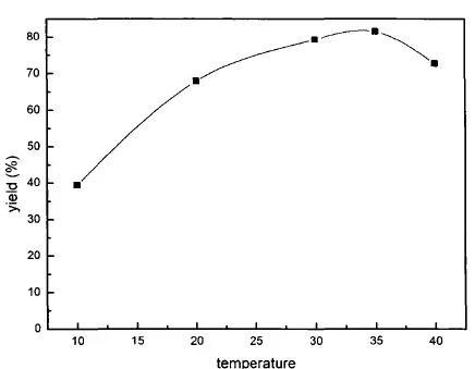 图4反应温度对产品收率的影响
