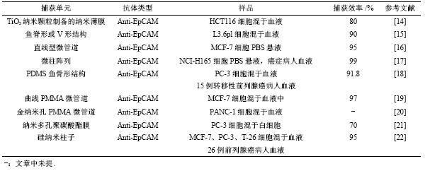 表1亲和性分选法捕获CTCs文献总结
