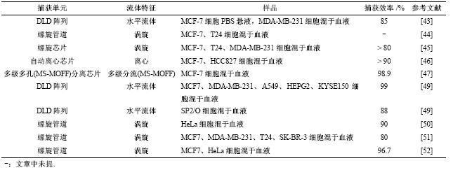 表3基于细胞力学性质差异捕获CTCs文献总结