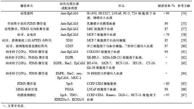 表4免疫磁珠分选法捕获CTCs文献总结