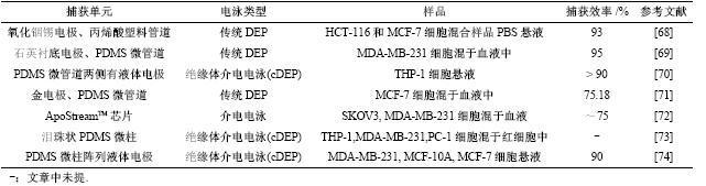 表5双向电泳分选法捕获CTCs文献总结