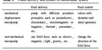 表2微流控系统中流体的驱动与控制