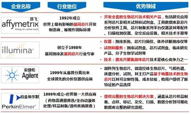 图7.生物芯片国际巨头优势领域