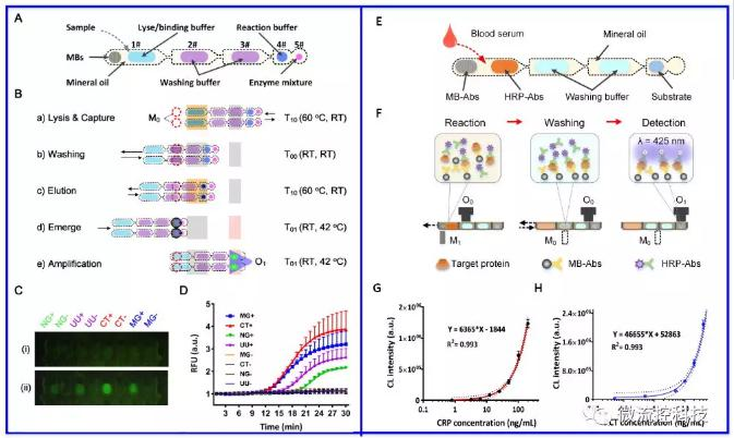 图2基于主动式液滴阵列技术的RNA和蛋白标志物分析