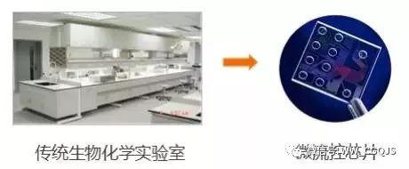 传统生物化学实验室转化为微流控芯片实验室