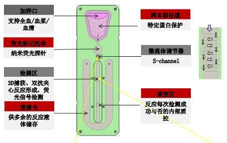 微流控芯片多种单元技术