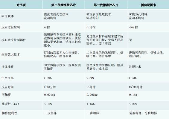 动式微流控技术与其他POCT技术的区别