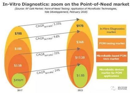 体外诊断:放大即时需求检测市场