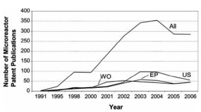 图1微反应器技术领域历年来的专利申请情况