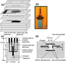 陶瓷微流控芯片