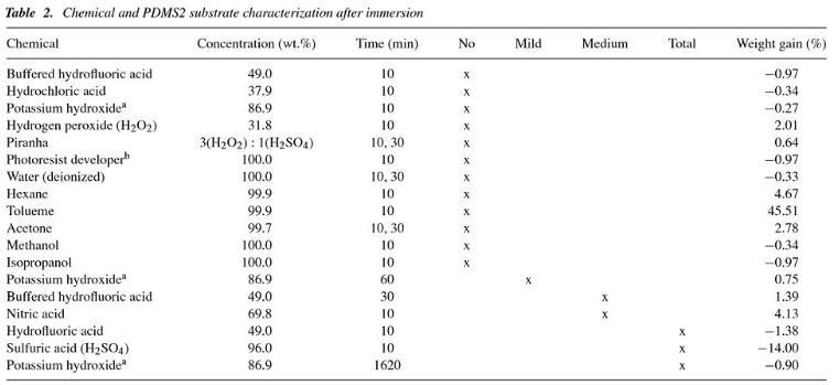 PDMS抗化学腐蚀性
