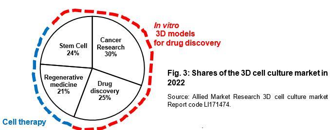 图2 用于药物发现的3D体外模型