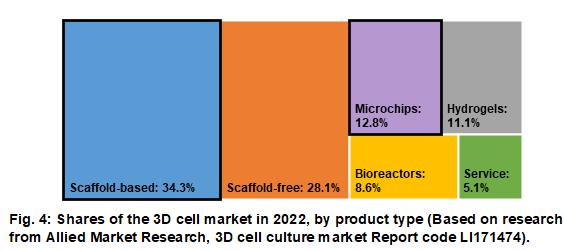 3D细胞培养全球市场行情