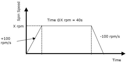 用于编程旋涂机的基本速度曲线的例子