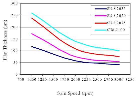 作为不同SU-8配方的旋转速度的函数的膜厚度