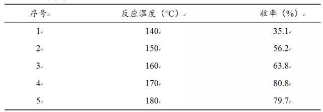 表3.1 微反应器内反应温度对反应的影响