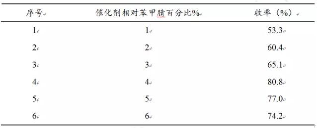 表3.2 微反应器内催化剂浓度对反应的影响
