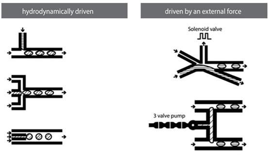 """图17:微流体微滴生成方法的示意图。常见的流体动力学形成方法是(从上到下)T形接头,流动聚焦和共流设置。常用的外部驱动方法涉及(从上到下)涉及使用电磁阀和气动微型泵。来自Mashaghi等人的图片""""液滴微流体:生物学,化学和纳米技术的工具。"""""""