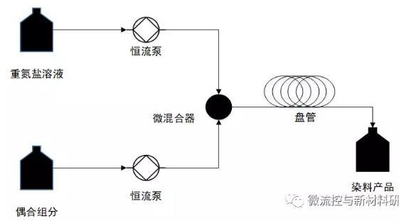 图2 偶合反应研究流程图