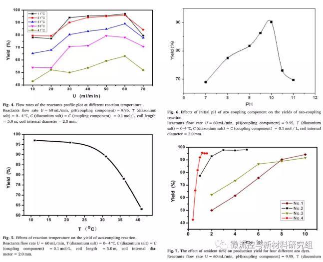 图 3 反应溶液流速、偶合组分初始pH、反应温度及停留时间对偶合反应产率的影响
