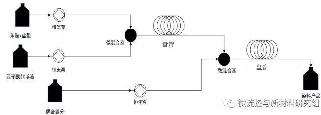 图 4 微反应器系统内偶氮染料反应连续化合成流程图