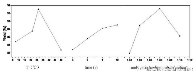 图6 三种因素的直观分析效应曲线图