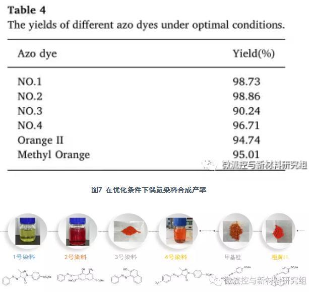 图8 合成的偶氮染料产品及其分子