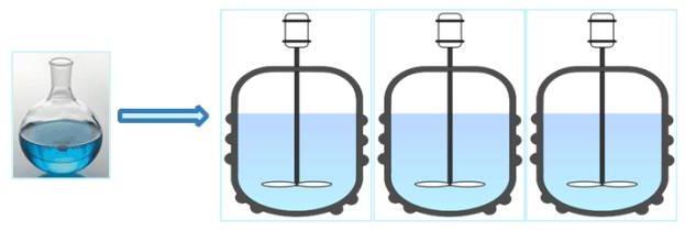 图1 传统釜式反应工艺放大过程