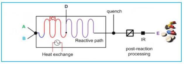 图2 连续流动化学过程简图