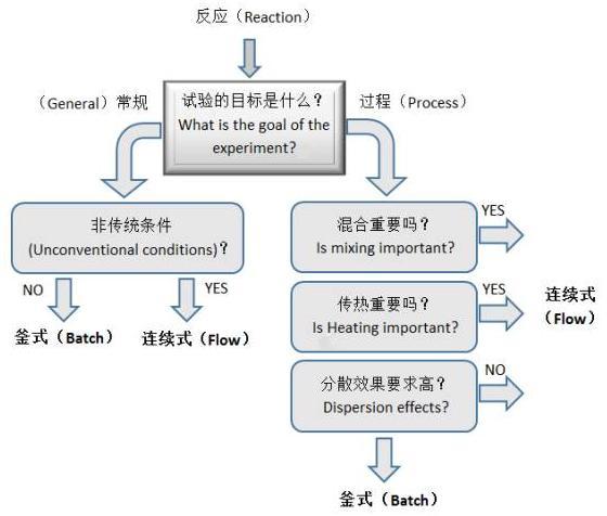 图3 化学反应路线的选择流程