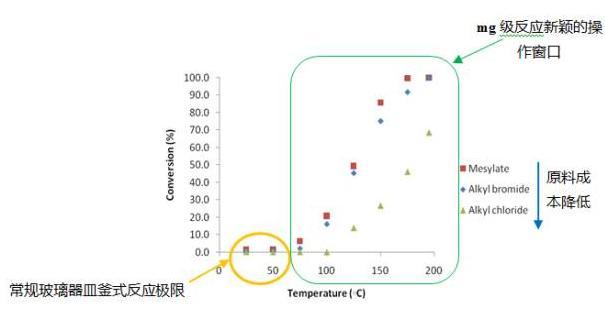 图5 叠氮化反应在连续流动反应和釜式反应中的效果对比