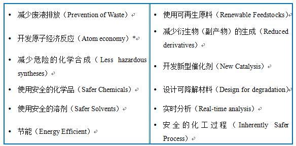 持续性(Sustainability)和绿色化学(Green Chemistry)