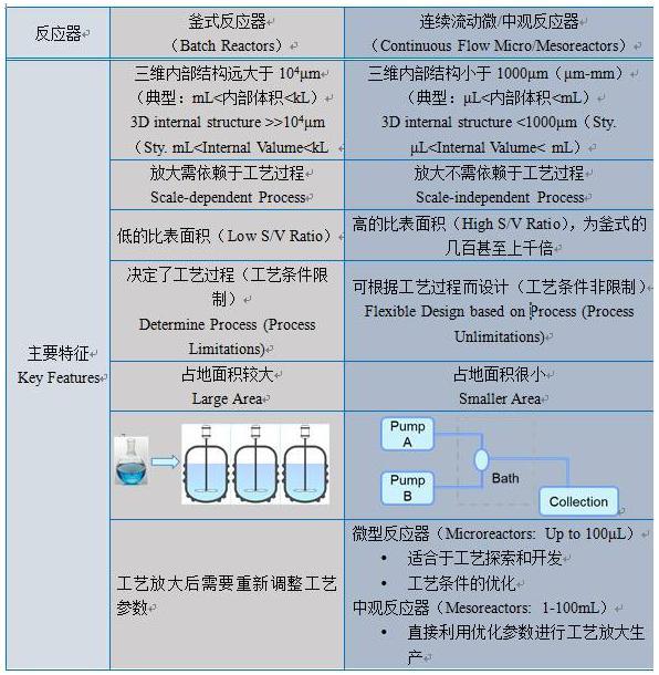 连续流动反应器与反应器主要特征对比