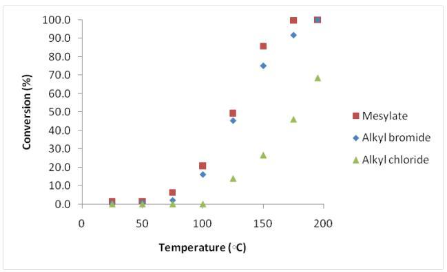 对于传统的釜式反应,出于安全性考虑,不能实现40℃以上的反应,但是对于连续流反应,可很容易的实现100℃以上的反应