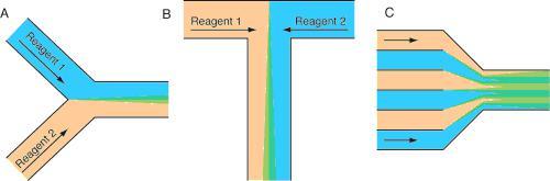 流动化学反应器