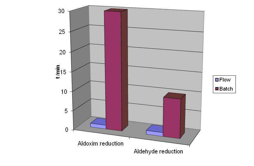 流化学如何使您受益