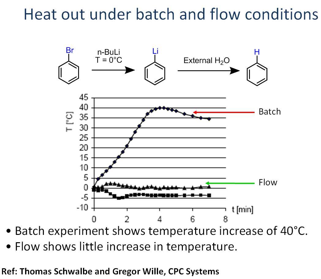 连续化流动微反应器溴化锂交换实例