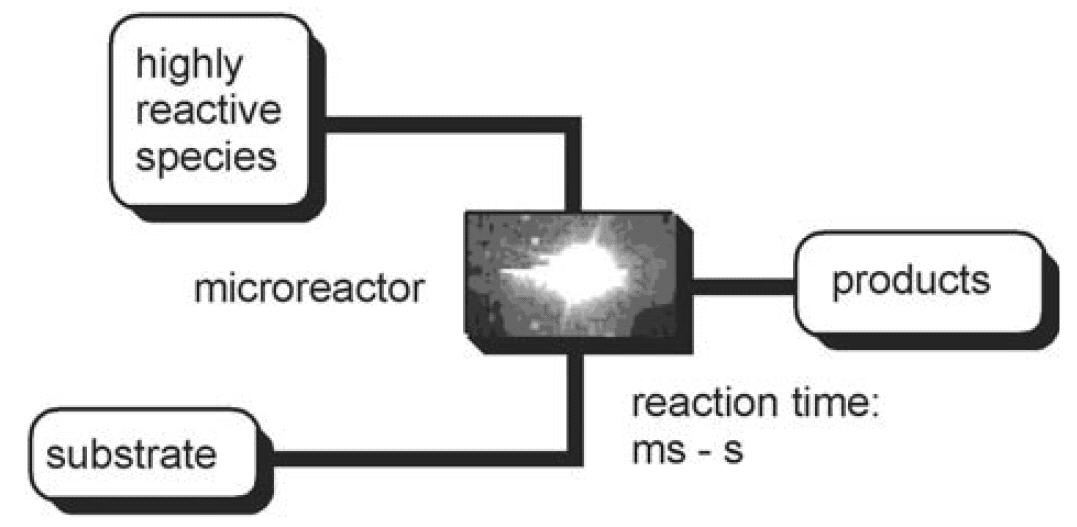 微系统中的快速有机合成