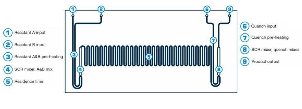 连续流微反应器效果图
