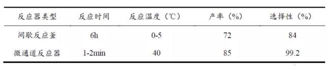 间歇反应釜与微反应器结果对比