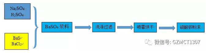 微反应器制备纳米硫酸钡工艺简介