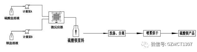 微反应工艺流程图
