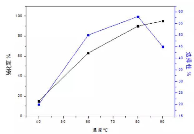 图2 t1温度的影响因素